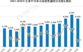 全球半导体销售额下降,美国半导体公司占据市场份额近一半
