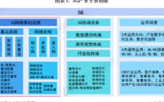 中国5G产业链细分市场竞争格局和5G基站建设现状及规划分析