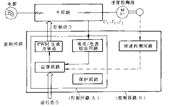 PWM變頻調速技術的PDF電子書免費下載