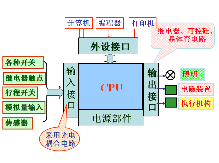 以PLC为基础的自动门控制系统的设计方案
