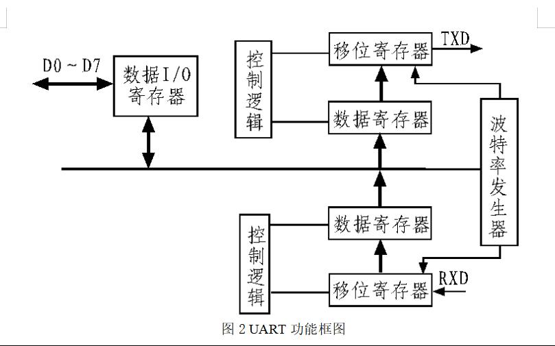 使用FPGA和模块化设计方法实现UART的设计论文