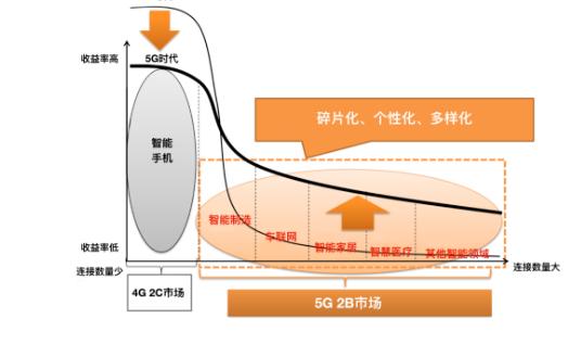 5G 2B商业成功明确了云网融合的边缘
