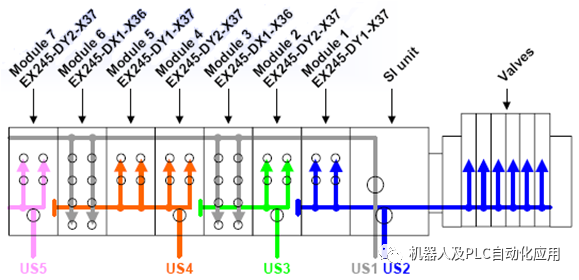 机器人US2时阀导的输入模块无故障