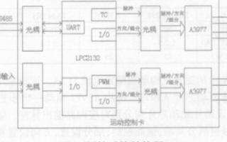 基于LPC2132芯片实现智能运动控制卡的软硬件设计
