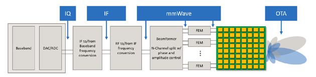 5G毫米波测试工程指南分析