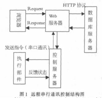 基于Internet串口通信和单片机实现远程控制机械手系统的设计