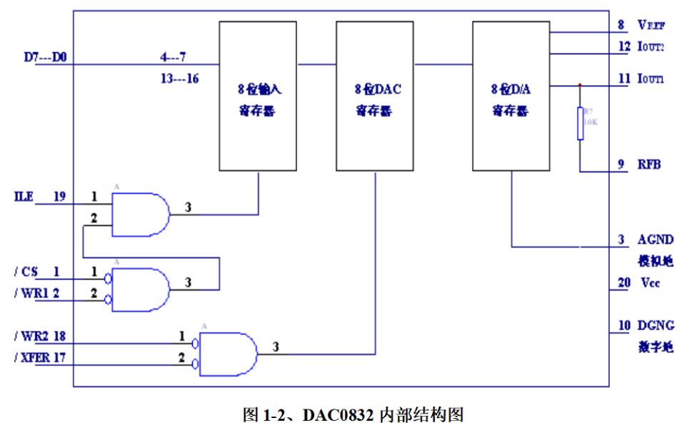 DA轉換器DAC0832的引腳及其功能和工作方式與應用的講解