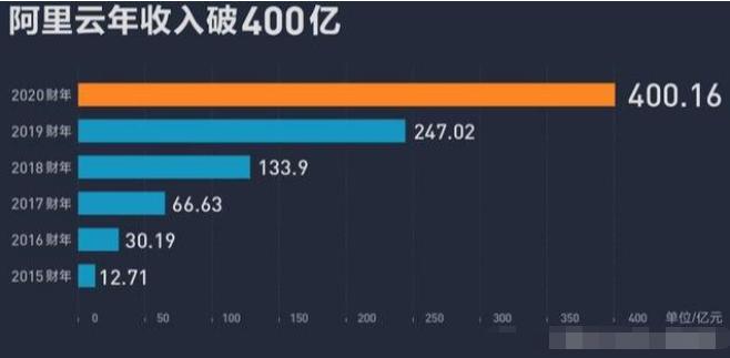 云服务战争:阿里巴巴腾讯竞争竞争,华为欲参与分一...