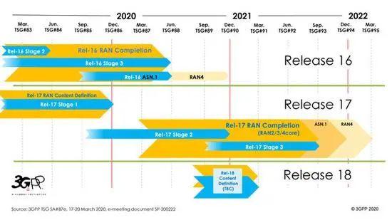 5G进一步催生新的数字生态产业,进一步助力社会经济的数字转型