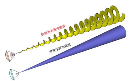 涡旋电磁波在无线通信系统中的应用案例介绍