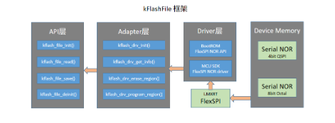 一個基于Flash的掉電數據存取方案設計kFla...