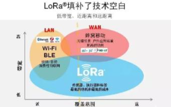 LoRa將成為物聯網大規模推廣的一種理想技術選擇