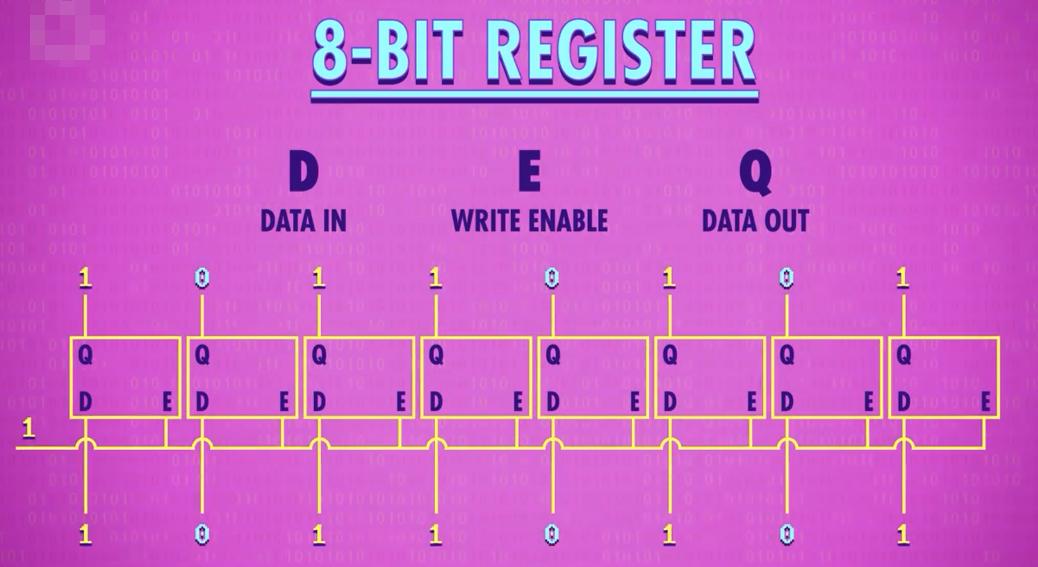 矩陣鎖存器是如何工作的?