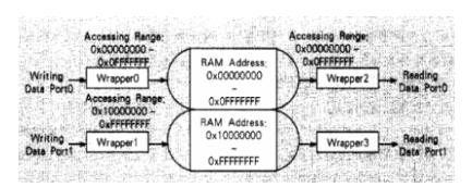 基于DDRAM控制IP的I/O设计方案