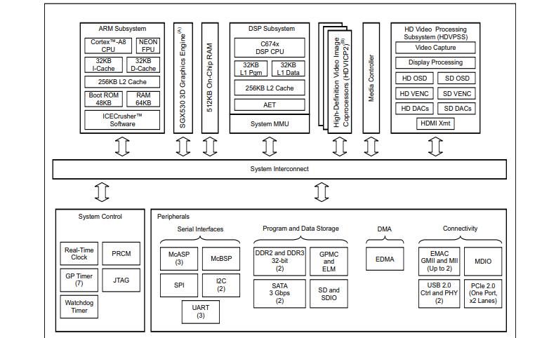 TMS320DM816x DaVinc系列视频处理器的数据手册