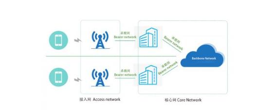 5G前传、中传、回传的简述