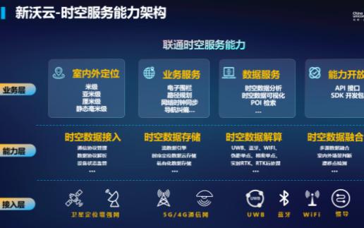联通发布时空服务能力 包含融合5G、北斗、蓝牙等...