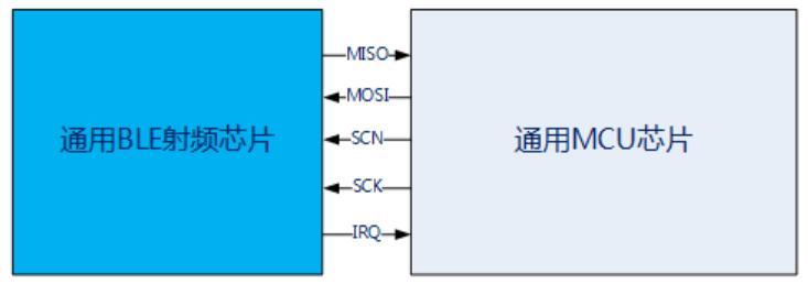 关于通用无线射频芯片的功能以及特点的介绍