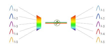 WDM一种合波器汇合在一起,并耦合到同一根光纤的数据传输的技术