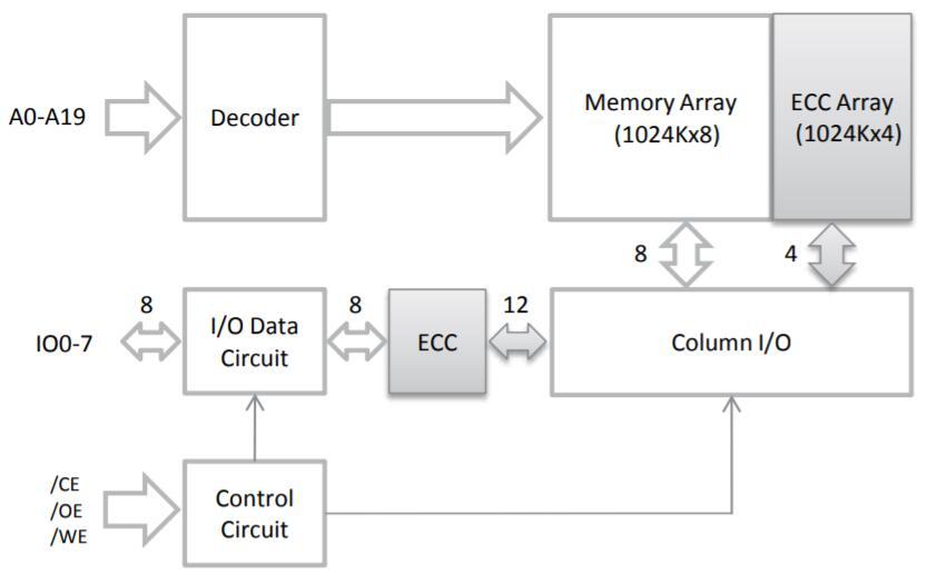 一款ISSI具有ECC的1Mx8高速異步SRAM的一些特征知識