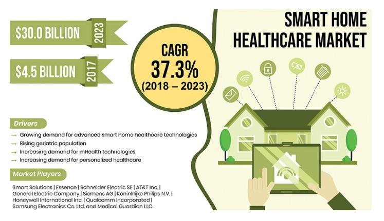 推动智能家居医疗保健市场增长的主要因素是什么?