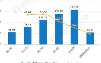 动力电池需求上升带动锂电池需求增加,市场规模突破2000亿元