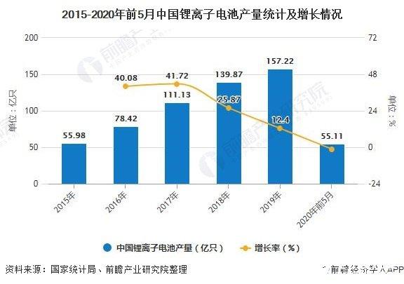 2015-2020年前5月中国锂离子电池产量统计及增长情况