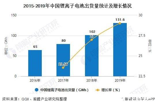 2015-2019年中国锂离子电池出货量统计及增长情况