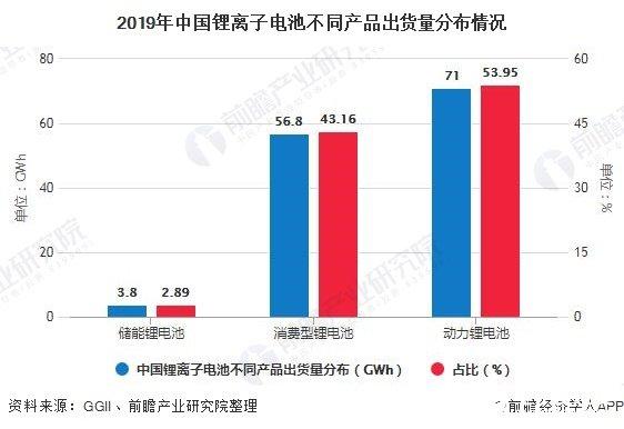 2019年中国锂离子电池不同产品出货量分布情况