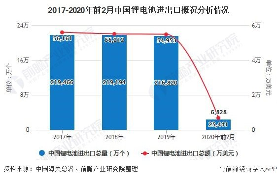 2017-2020年前2月中国锂电池进出口概况分析情况