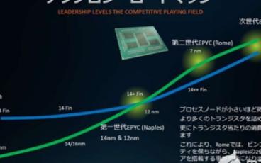 AMD 7nm+Zen 3米兰EPYC处理器首曝,动态加速频率2.2GHz