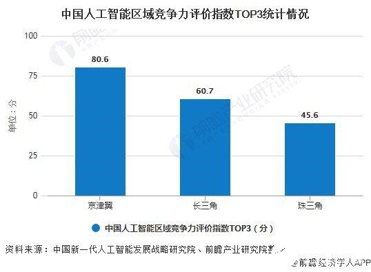 中国在人工智能领域正成为引领者,京津冀竞争力位居...