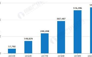 中国公共充电桩数量持续增长,2019年底设施保有...