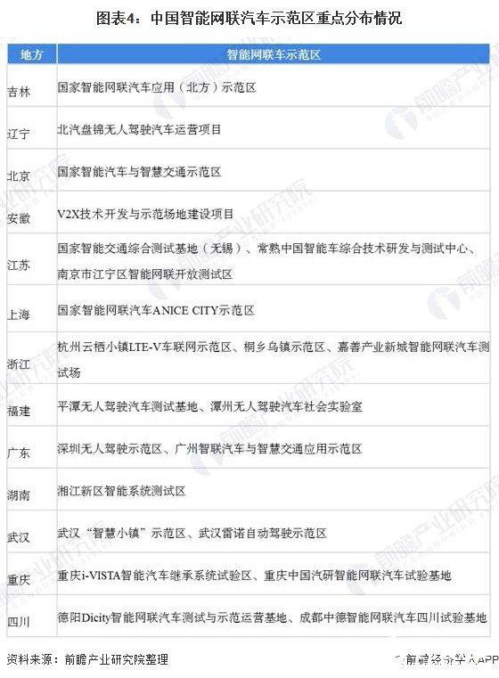 图表4:中国智能网联汽车示范区重点分布情况
