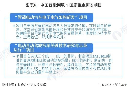 图表6:中国智能网联车国家重点研发项目