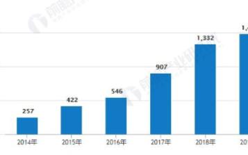 江苏省光伏发电累计装机容量增速放缓,分布式与集中式发电分化