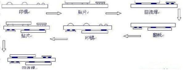 回流焊机的操作流程和步骤是怎样的