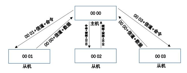 433MHz无线数传模块低功耗组网的应用解析