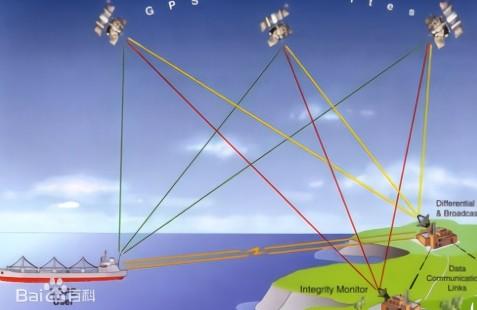 全球范围内有哪些卫星定位系统?