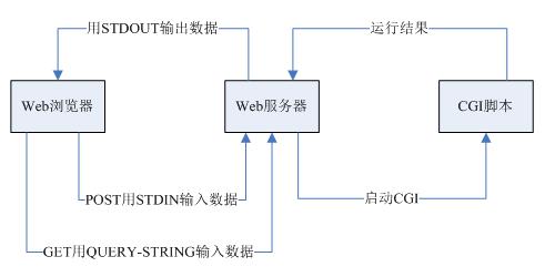 基于ARM的嵌入式Web服務器的設計方案