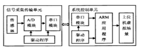 基于ARM嵌入式人机交互的设计方案