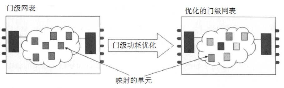 門級電路低功耗設計優化案例分析