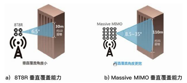 5G来临 对于Massive MIMO的优化思路...