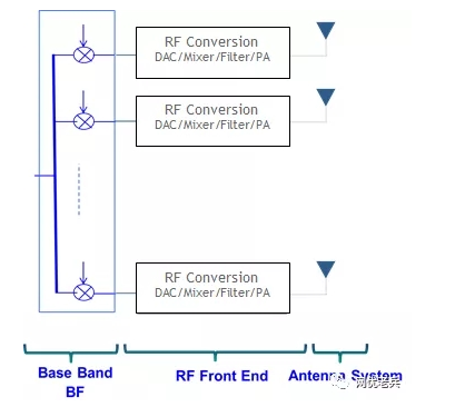 5G中如何運用的模擬波束賦形技術