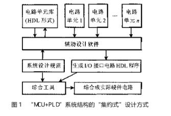 设计一款可编程HAD辅助软件方案