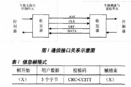 基于FPGA与DSP实现车载无线通信收发器的设计