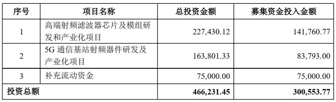卓胜微在高端射频滤波器的研发进展顺利,多款SAW滤波器已经量产出货