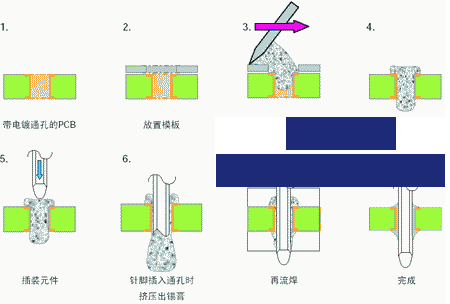 什么是通孔回流焊工艺,在电子组装中有什么作用