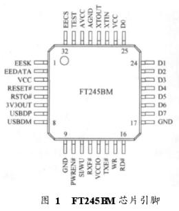 基於FT25BM晶元實現微電子控制系統的USB介面設計