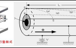 监测负氧离子的负氧离子检测仪该如何选择